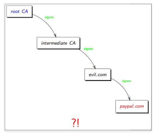Tutorial smtp transport layer security it is common that the node possessing the cert to validate provides upon connection in addition the missing intermediate certificates certificate chain 1betcityfo Gallery