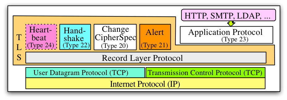 Tutorial: SMTP Transport Layer Security