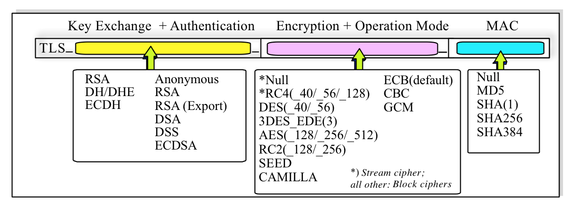Tutorial: SMTP Transport Layer Security