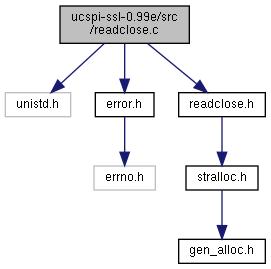 ucspi-ssl: ucspi-ssl-0 99e/src/readclose c File Reference